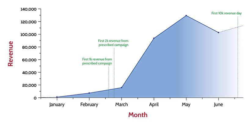 6 Weeks Affiliate Mastery Challenge Free