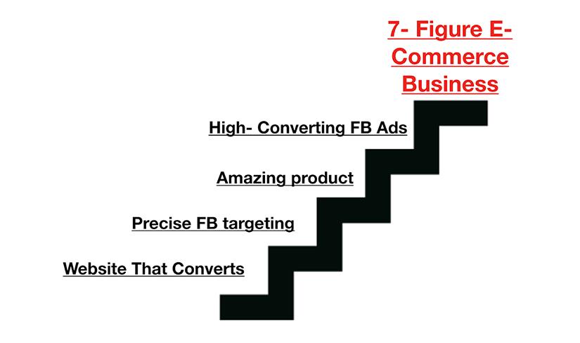 7-Figure eCommerce Blueprint