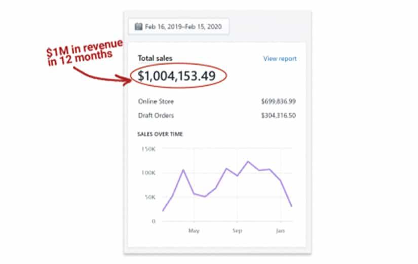 Doug Cunnington - Multi Profit Site