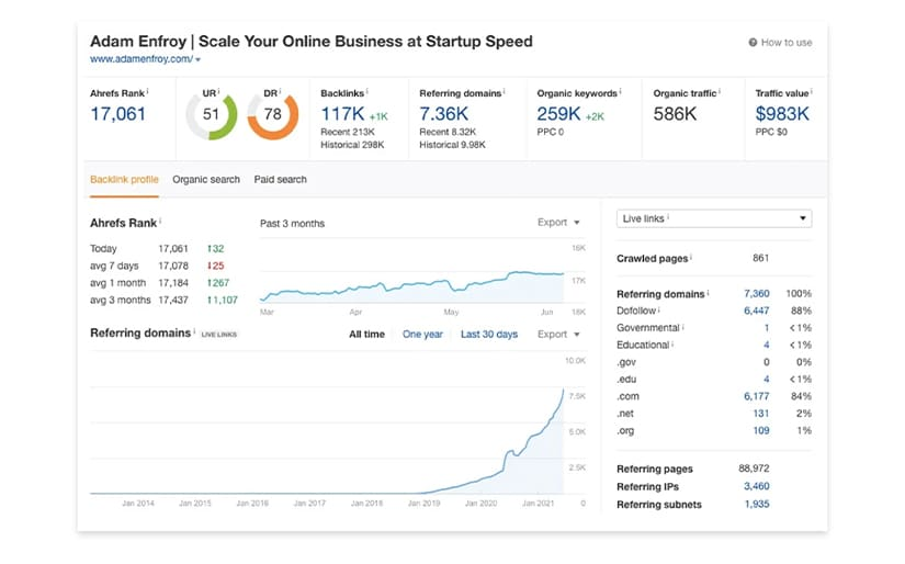 Blog Growth Engine Results